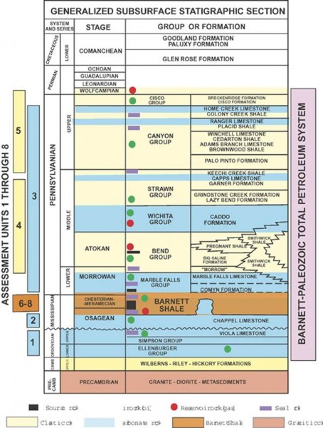 Stratigraphic Sections